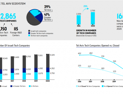 Raport 2020 – Ecosistem Tehnologic generat de companii din Tel Aviv