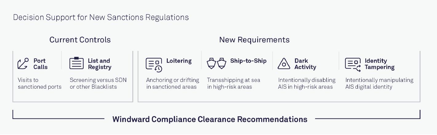 Windward Compliance